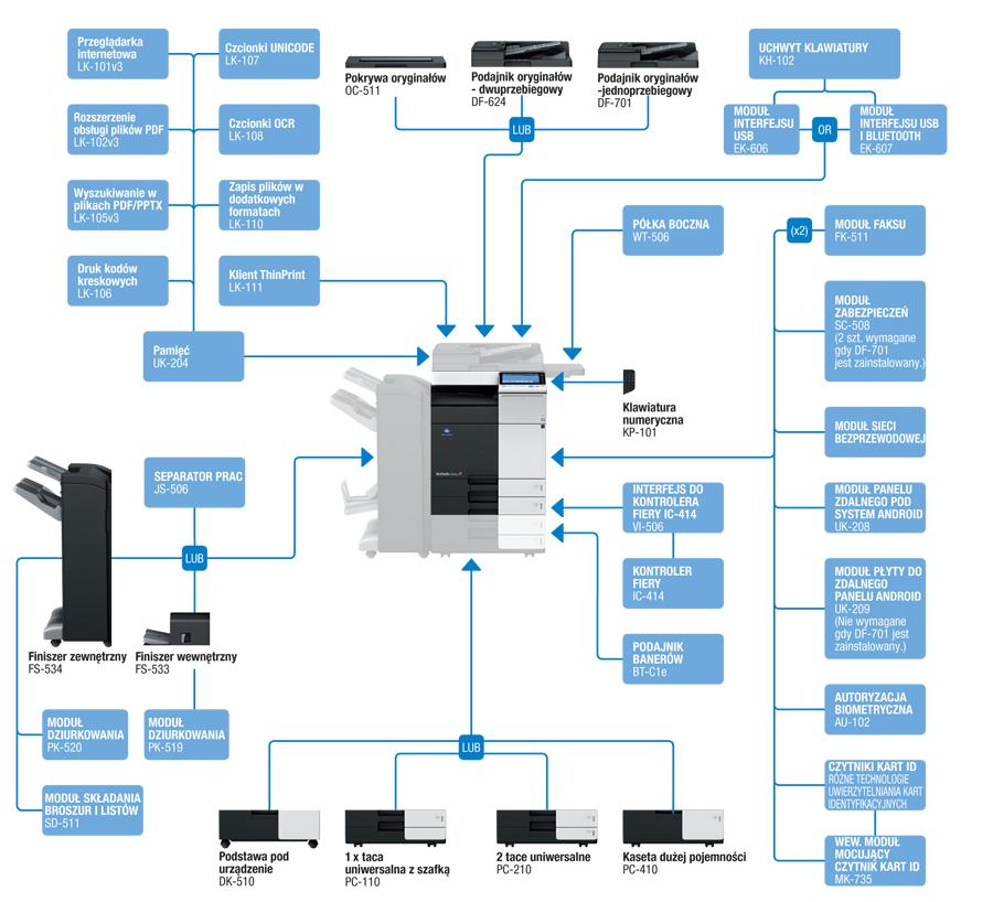 Diagram możliwości kserokopiarki Bizhub C284e